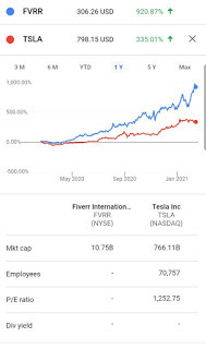 Why Fiverr is a potential multibagger in the making?