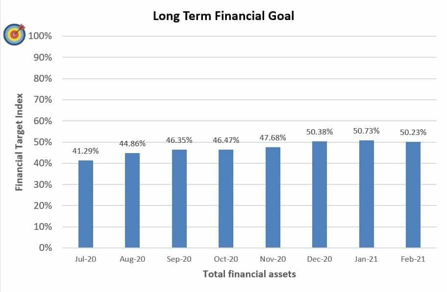Financial Goals February 2021
