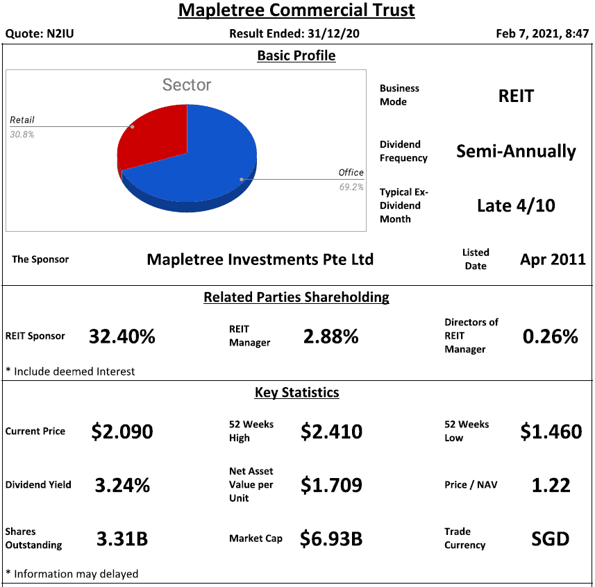 Mapletree Commercial Trust Review @ 7 February 2021