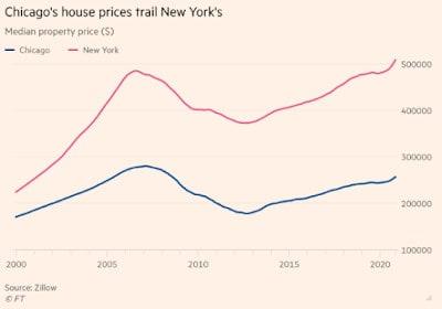 Charts #37: QE and Property