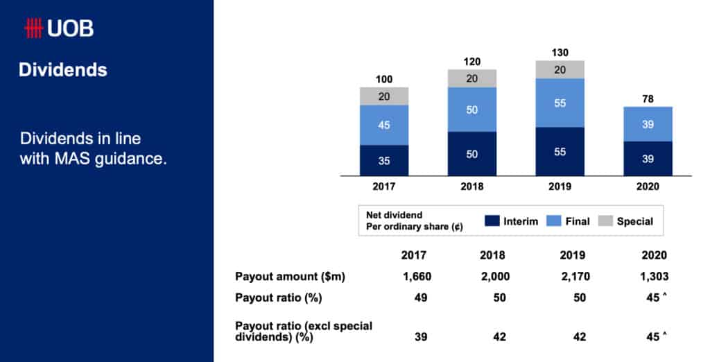 United Overseas Bank Ltd (SGX: U11) 2020 Financial Results: Bank To Resume Regular Dividends Once Cap Relaxed