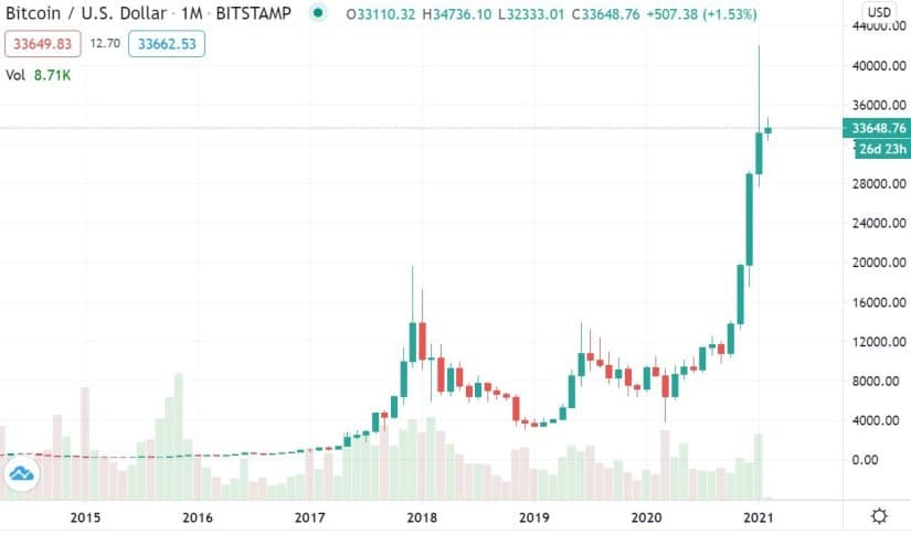 Crypto in Review – January 2021