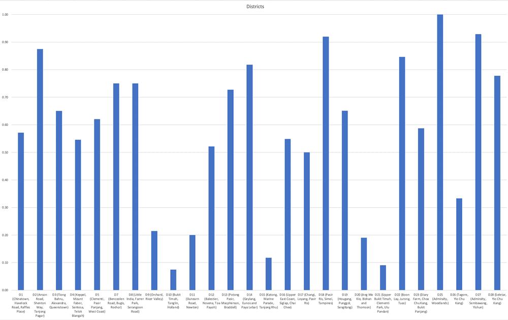 Rental yield analysis (Singapore Private Condominium)