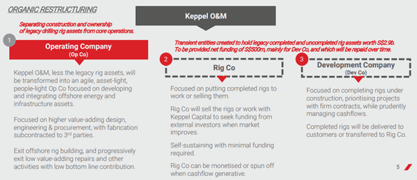 Keppel Corp: Why I am paring my stakes in the company