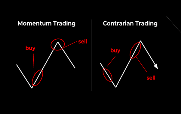 Buy High, Sell High or Buy Low, Sell High? Momentum Investing vs Contrarian Investing: Which Is Better?