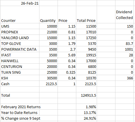 (February Results) How i would invest in the singapore stock market if i had 100k of spare money