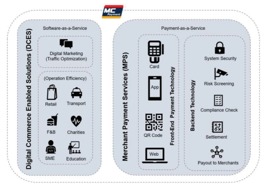 10 Quick things to Know About MC Payment Limited
