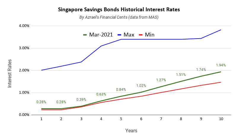 Singapore Savings Bonds Issue March 2021 1 Year 0.28% and 10 year 1.94%