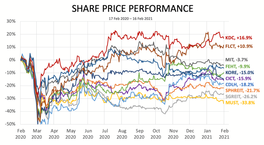 Top 10 Singapore REITs that made you money if you invested from their IPOs (updated 2021)