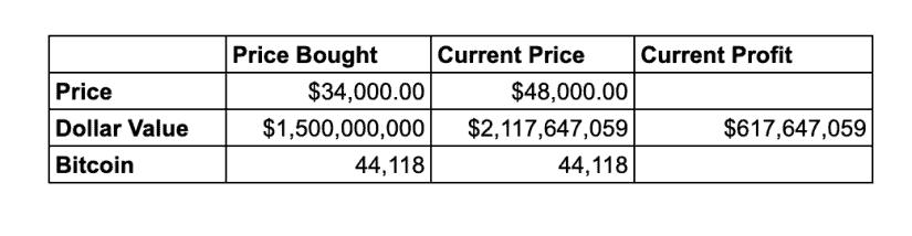 Tesla's bitcoin profit beats EV sales!