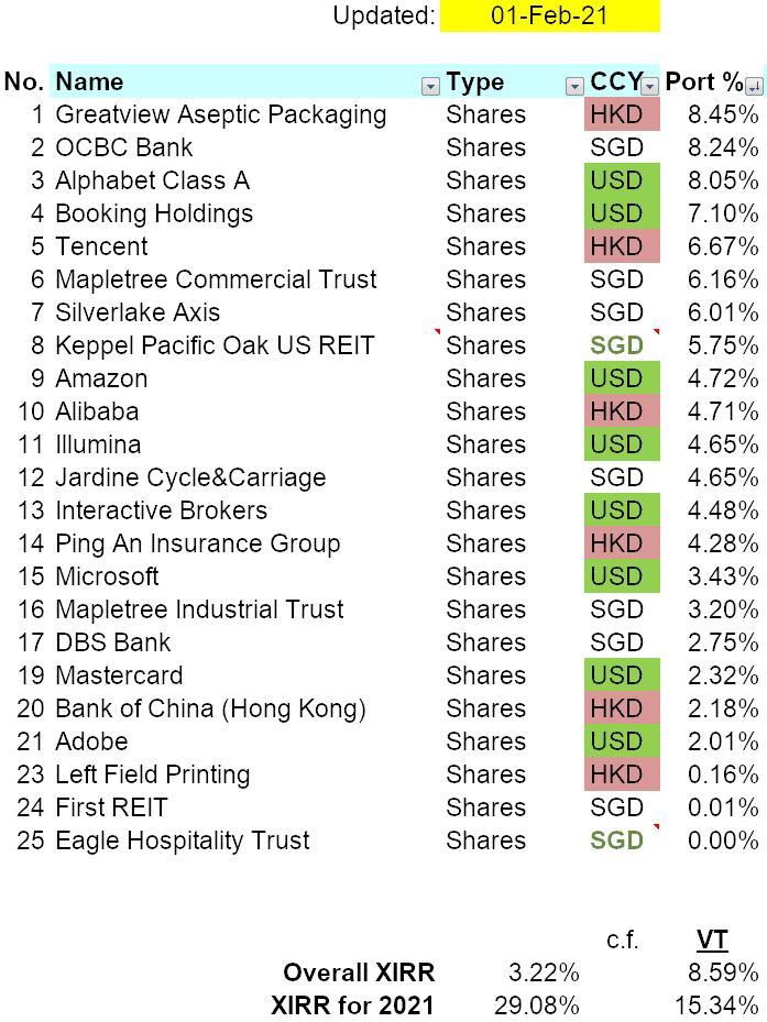 Portfolio Transactions (January 2021)