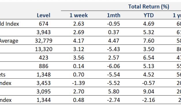 Weekly Market Recap | 14 March 2021