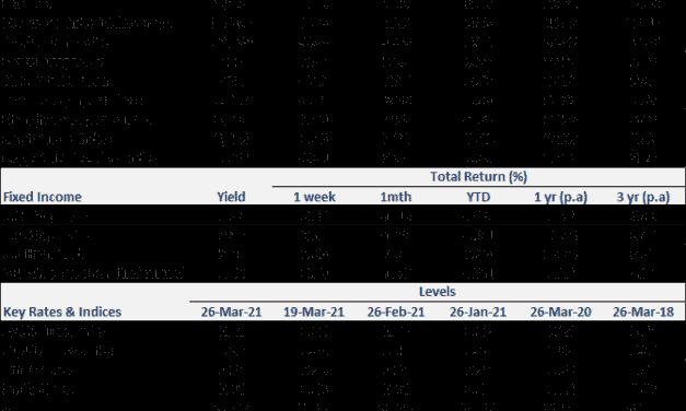 Weekly Market Recap | 28 March 2021