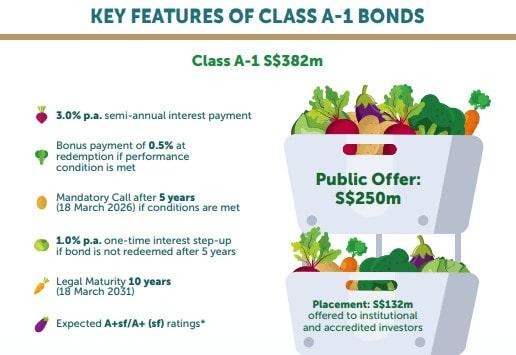 Astrea VI bonds : Buy or bye