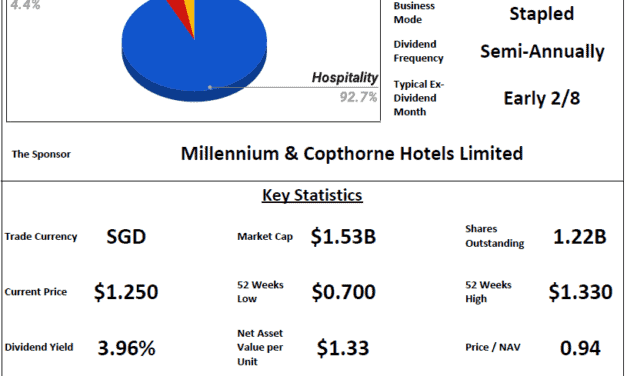 CDL Hospitality Trusts Review @ 26 March 2021