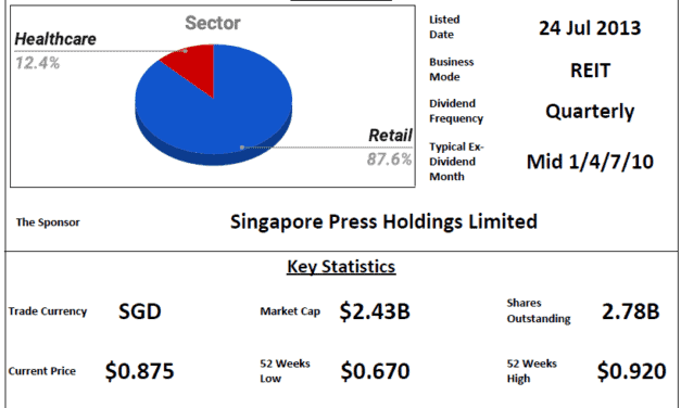 SPH REIT Review @ 31 March 2021