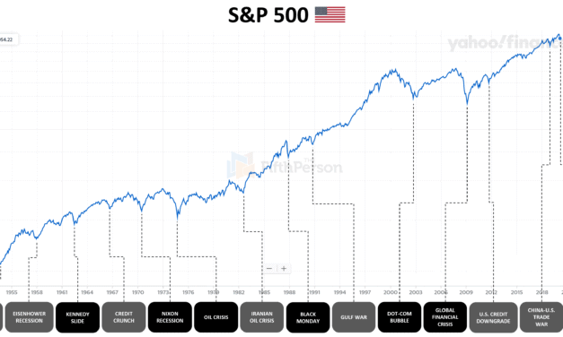 4 reasons why the stock market keeps rising over the long term