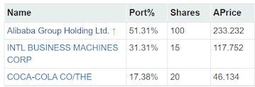 Foreign Portfolio Update – Bought Alibaba(HK)