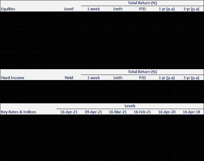 Weekly Market Recap | 17 April 2021