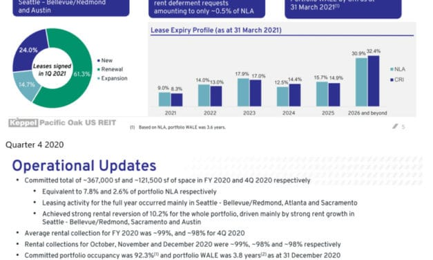 Keppel Pacific Oak US REIT announces Healthy Rent Reversion. Has the 8.5% Dividend Yield priced in the Risks?