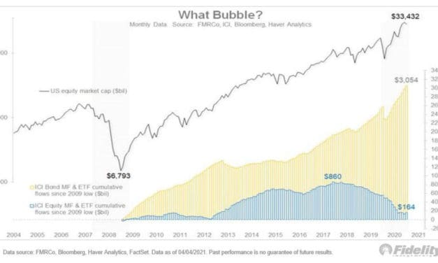 Equity Fund Flows Indicate We Are Not in a Bubble?