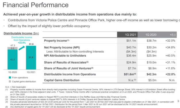 What's Behind Keppel REIT's Great Q1 2021 Results