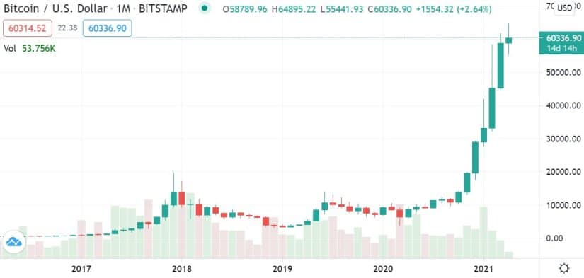 Crypto in Review – March 2021