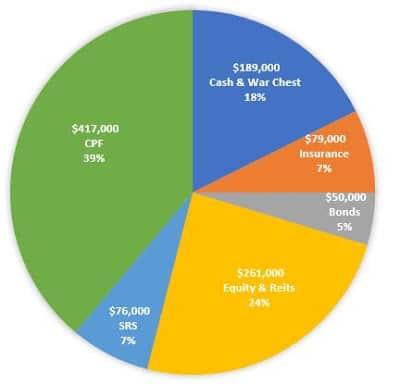 Net Worth Update Apr 2021