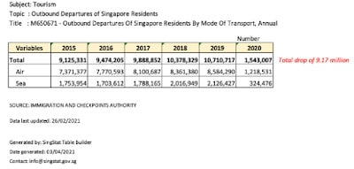 20,000 Less People In Singapore Each Day During Covid Year?