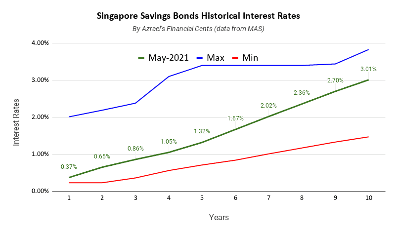 Singapore Savings Bonds Issue May 2021 1 Year 0.37% 10 Year 3.01%