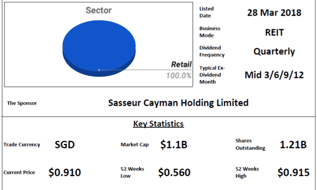 Sasseur REIT Review @ 7 April 2021