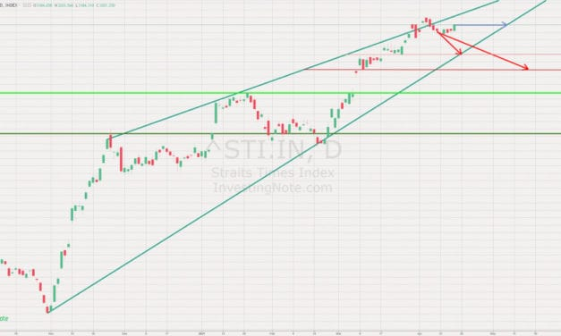 STI Outlook – As of 10th April 2021