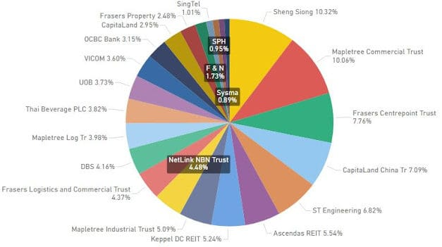 Portfolio Allocation Review (Mar 2021) – Recovery Phase