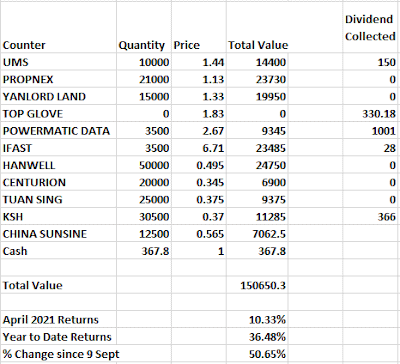 (April Results) How i would invest in the singapore stock market if i had 100k of spare money