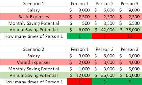 Cory Diary : Saving and Frugality