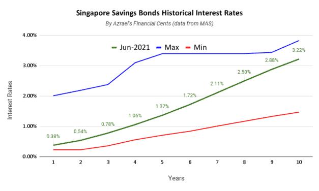 Singapore Savings Bonds Issue June 2021 1 Year 0.38% 10 Year 3.22%