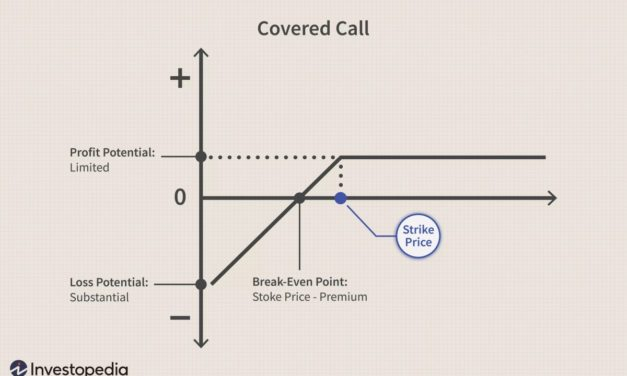 How To Use Covered Call Options To Generate Consistent Monthly Income in 2021