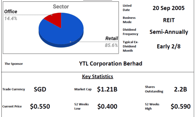 Starhill Global REIT Review @ 11 May 2021