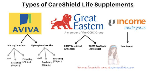 A Comparison of Private CareShield Life Insurance Supplements