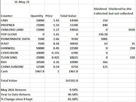 (May Results) How i would invest in the singapore stock market if i had 100k of spare money