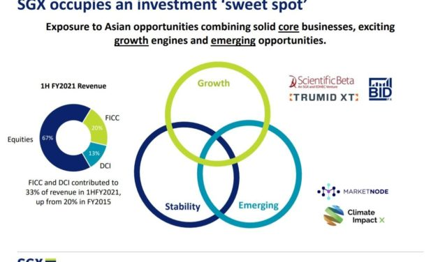 SGX is in a Sweet Spot to Grow: 5 Highlights from the Company's Analyst Day