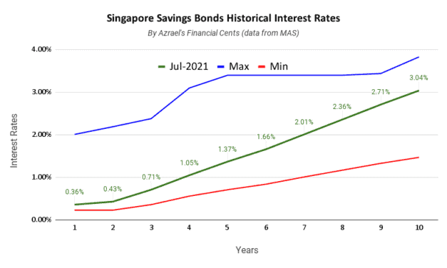 Singapore Savings Bonds Issue July 2021 1 Year 0.36% 10 Year 3.04%
