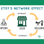 Here's Why Etsy, a Fast-Growing e-commerce Company, Should Be in Your Stock Watchlist