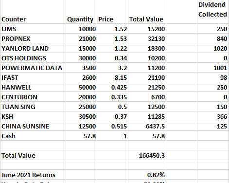 (June Results) How i would invest in the singapore stock market if i had 100k of spare money