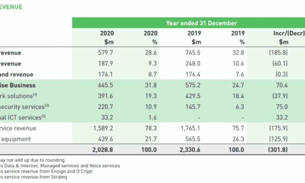 7 things I learned from the 2021 StarHub AGM