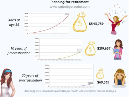 Why It Is A Mistake To Delay Planning For Retirement