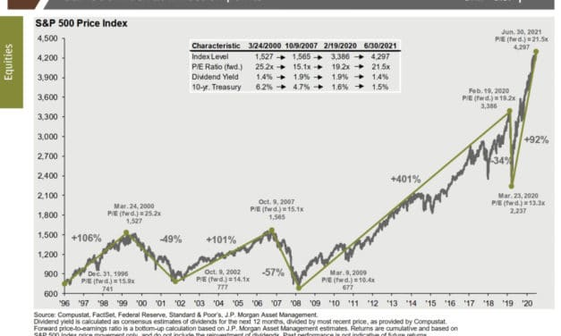 Stocks & Bonds are Not Cheap, and We are Heating Up!