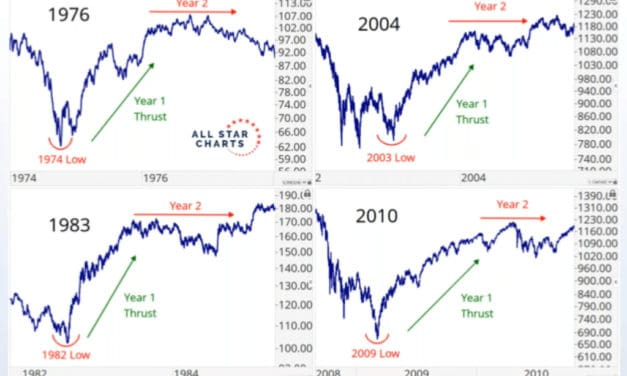 Year 2 of a Structural Bull (2021) May Prove to be a Muddle Market.