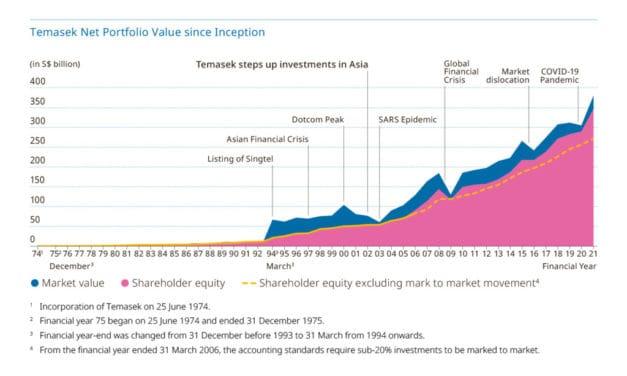 A Peek Into Temasek's Major Investments That Make up Its S$381 Billion Portfolio