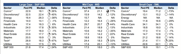 Cheapest stocks to buy: These 22 stocks are the cheapest in their sectors.